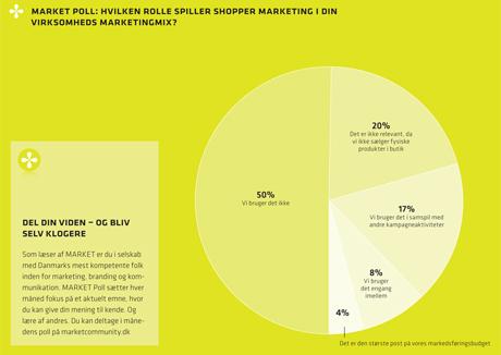 Shopper marketing virker – men er ikke så udbredt