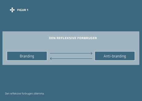 Brand management og den refleksive forbruger med semiotik som hjælpedisciplin