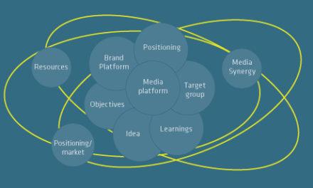 E-commerce skal forstås som et produkt i sig selv