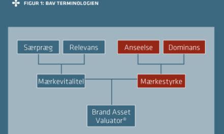 Strategisk ledelsesværktøj til brand management