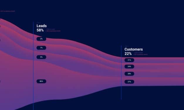 B2B: Sådan bygger du en solid pipeline med A-kunder på under 6 mdr. (ABM)